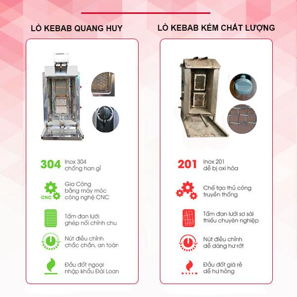 So sánh lò nướng Doner Kebab Quang Huy