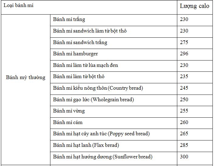 Lượng calo trong các loại bánh mì trắng khác