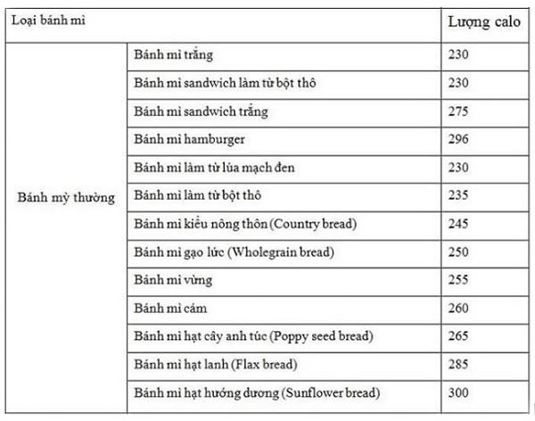 Bảng số liệu calo trong bánh mì trắng